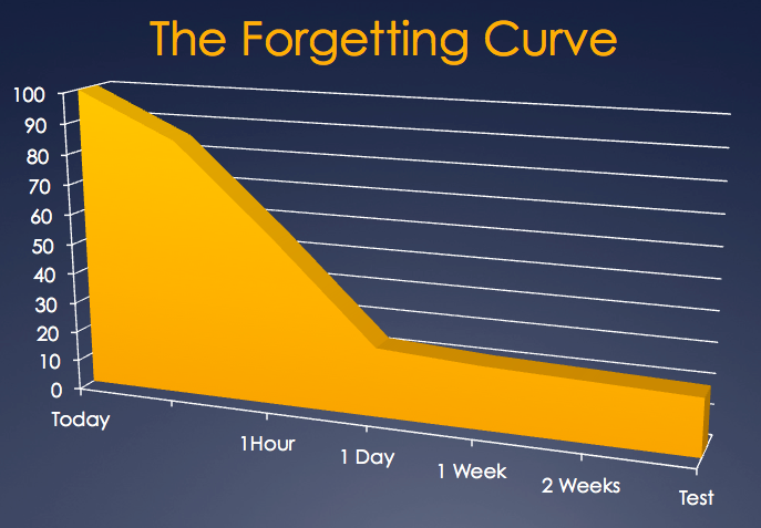 http://mylearningnetwork.com/wp-content/uploads/2011/04/forgetting-curve.png