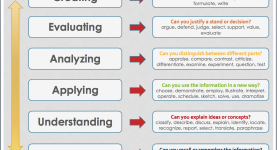Bloom taxonomy application