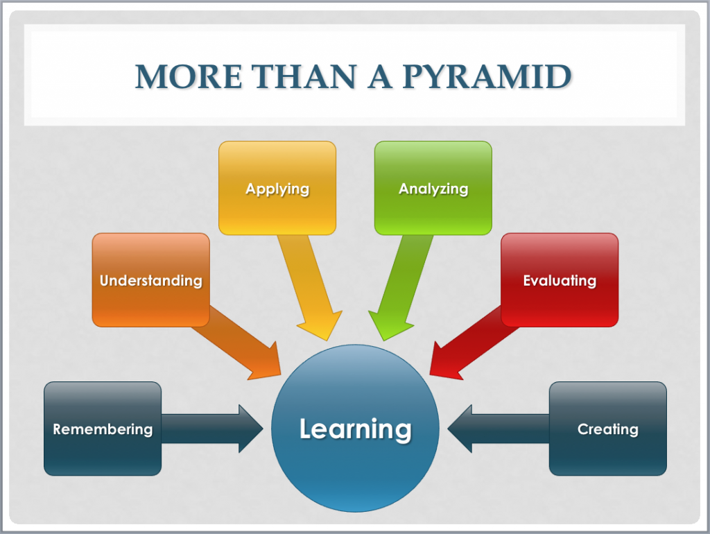 Bloom's taxonomy non-pyramidal