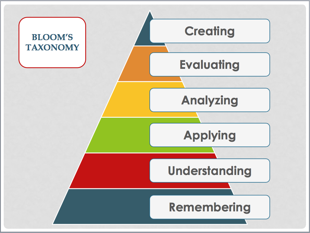 the bloom taxonomy What is bloom's taxonomy how do teachers use it bloom's taxonomy was created by a group of psychologists in 1956, with benjamin bloom at the helm.